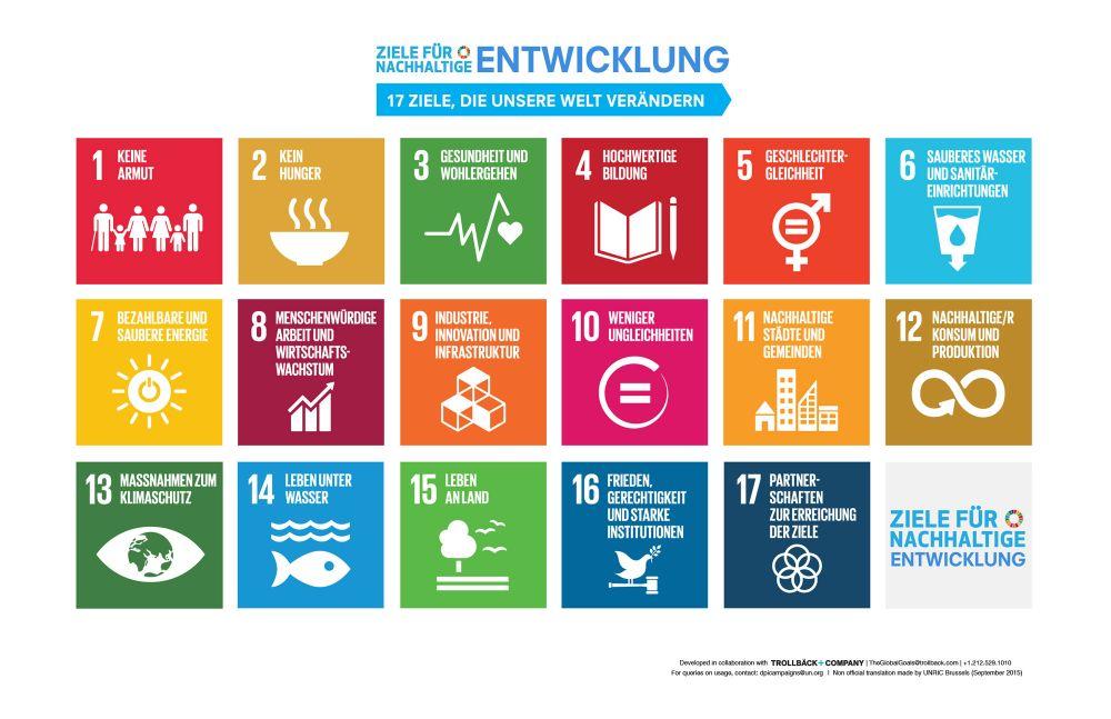 Visualisierung der UN-Ziele für nachhaltige Entwicklung.
