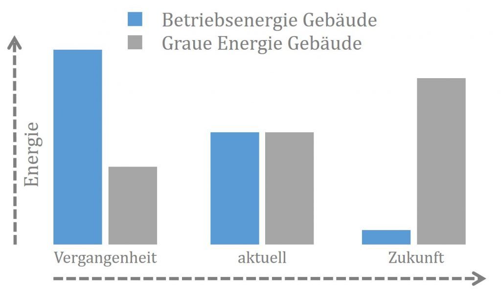 Graue Energie - Grafik: NABU/D. Püschel