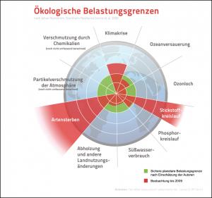 Visuelle Darstellung der ökologischen Belastungsgrenzen nach Johan Rockström et. al. 2009; Felix Müller CC