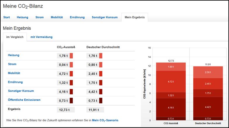 CO2-Bilanz von Sebastian Scholz
