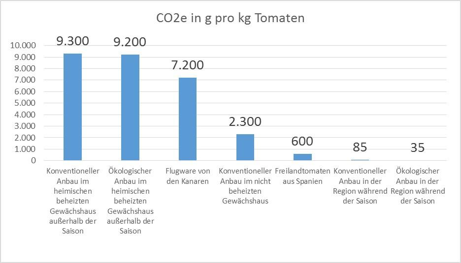 So beinflusst die Anbauweise den CO2-Fußabdruck von Tomaten. Quelle: Universität Gießen, Ökologie und Landbau